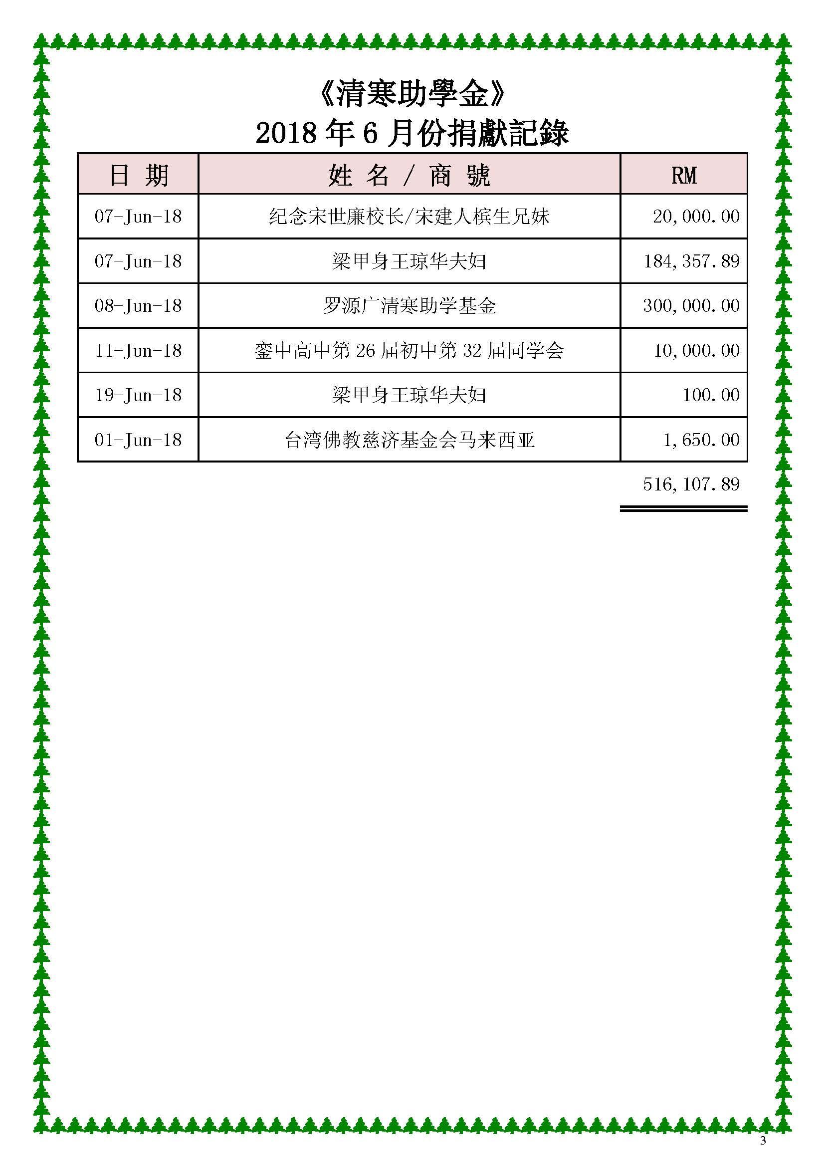 2018年每6月份捐獻記錄—修改后_Page_03