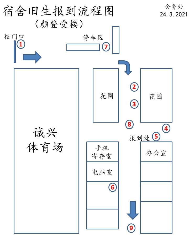 8宿舍旧生报到流程图